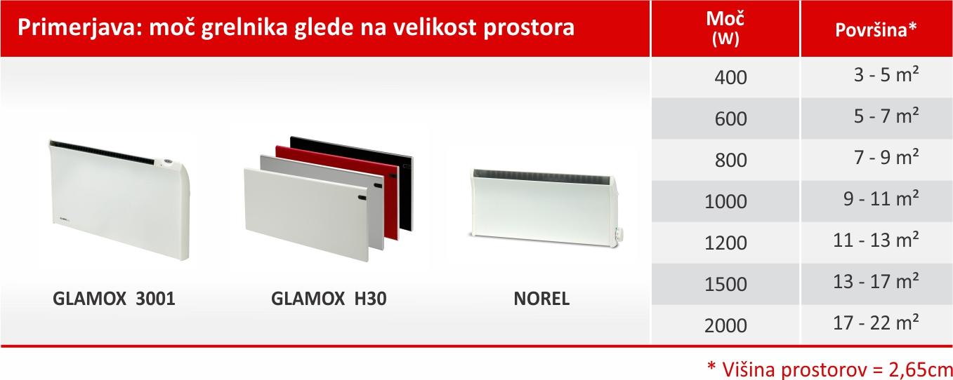 tabela izbira moci radiatorja
