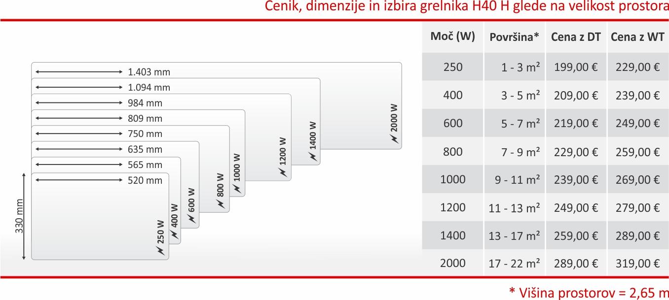 Tabela in cenik - Glamox H40 H