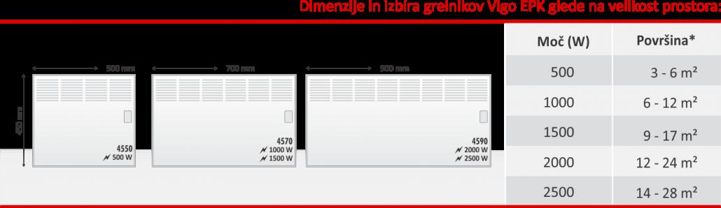 Tabela dimenzij in izbira grelnika Vigo EPK