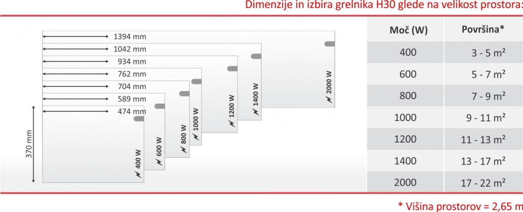 Dimenzije in izbira moči grelnika - Glamox H30