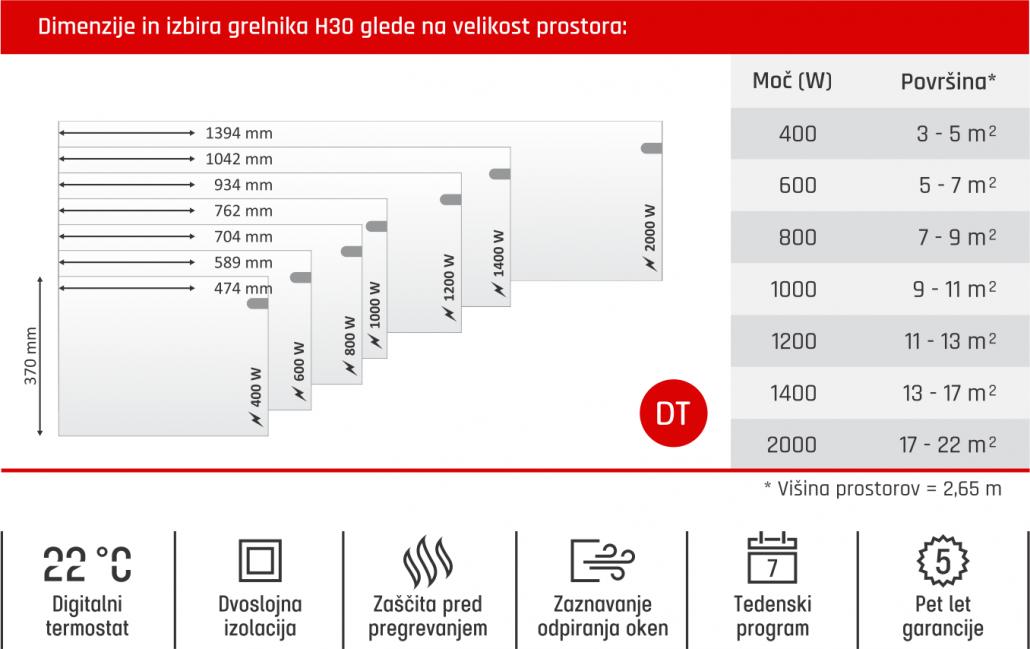 Glamox H30 - Tabela dimenzije in izbire grelnika glede na velikost prostora