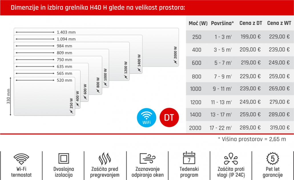 Tabela - Glamox H40 H cenik