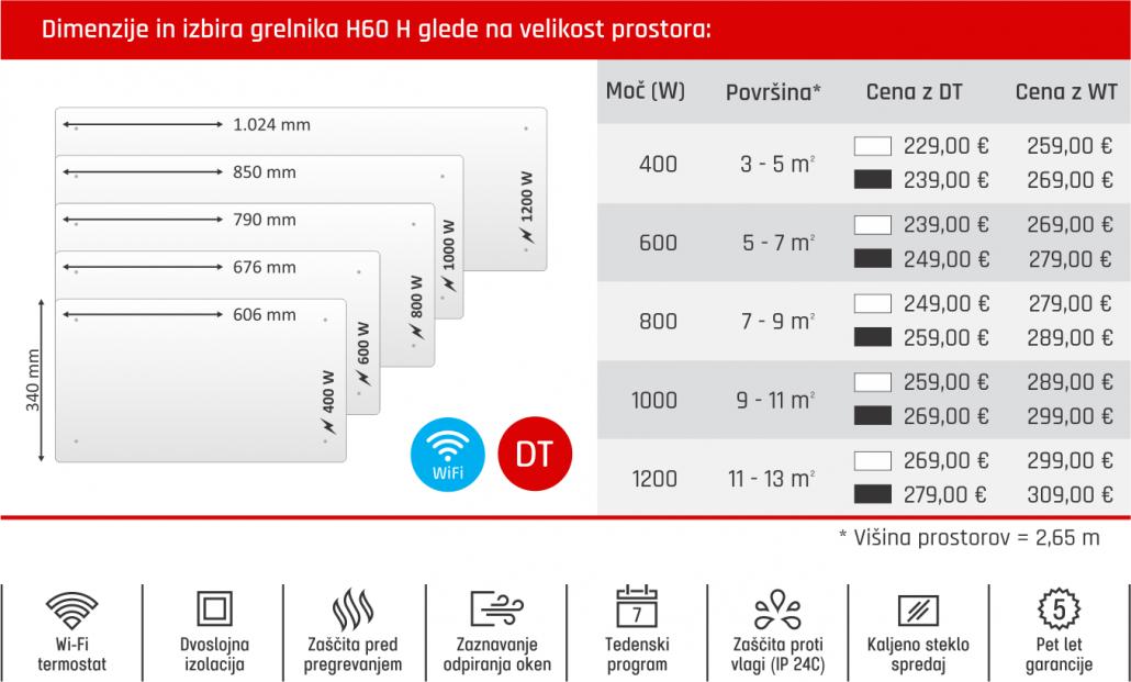 Tabela - Glamox H60 H cenik