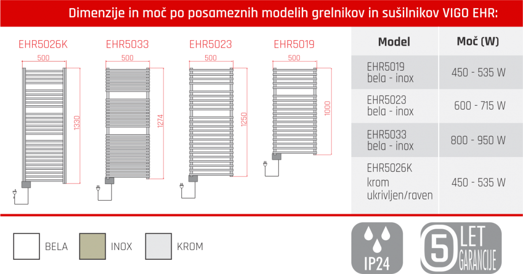 Tabela - Vigo EHR - 5 let garancije