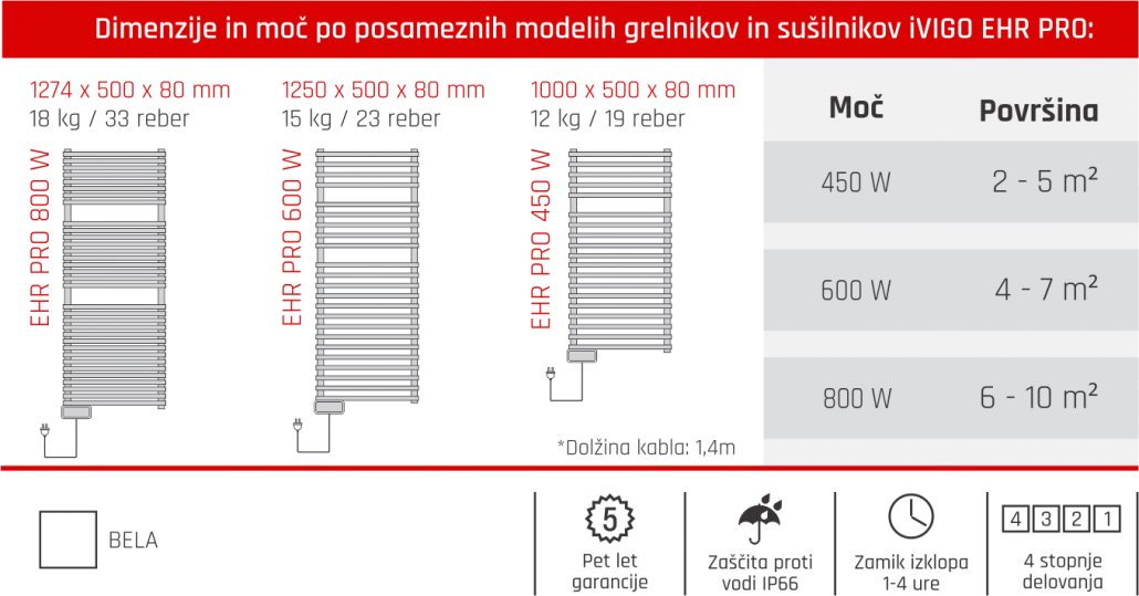 Tabela iVigo EHR PRO