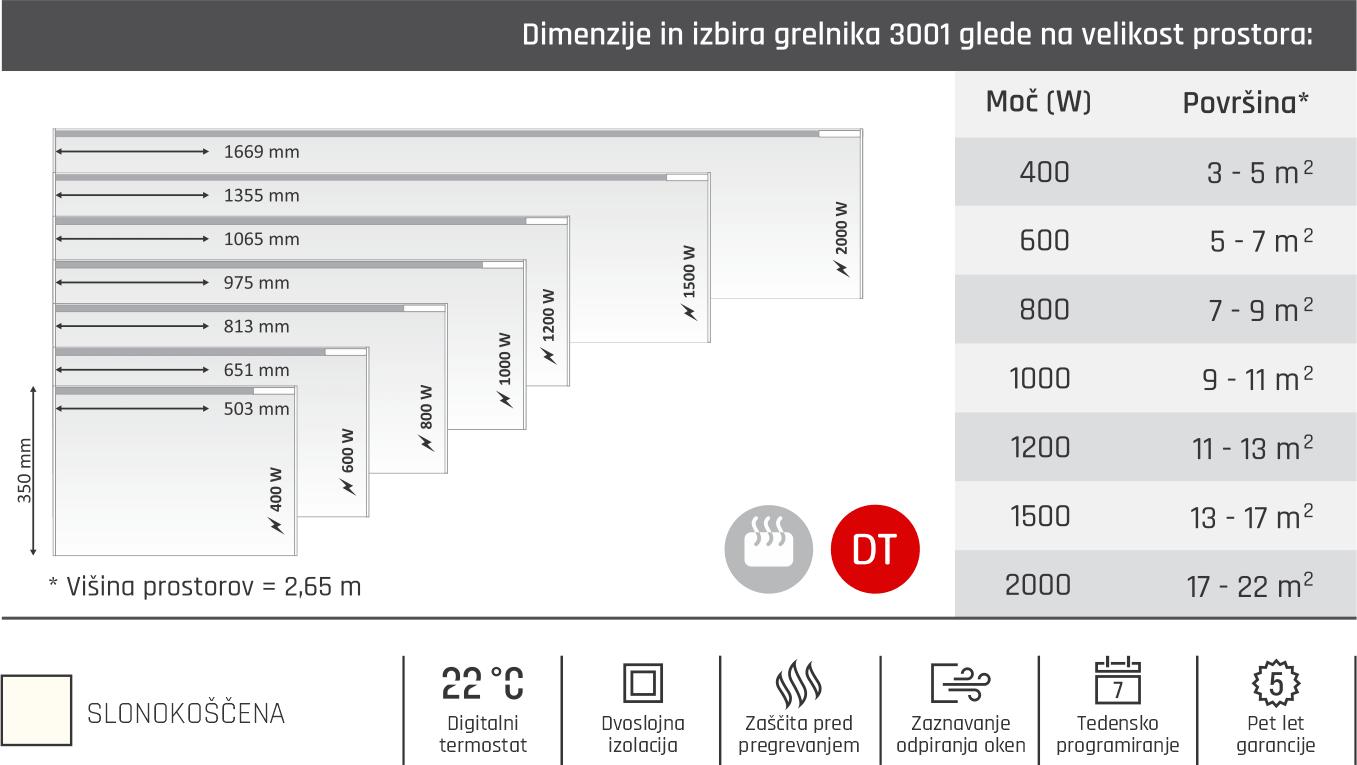 Glamox 3001 - Tabela dimenzije - moč - velikost prostora