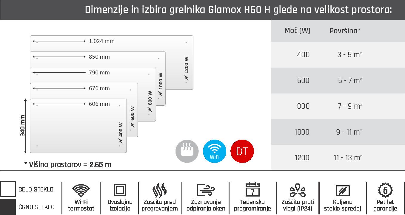 Tabela Glamox H60 H