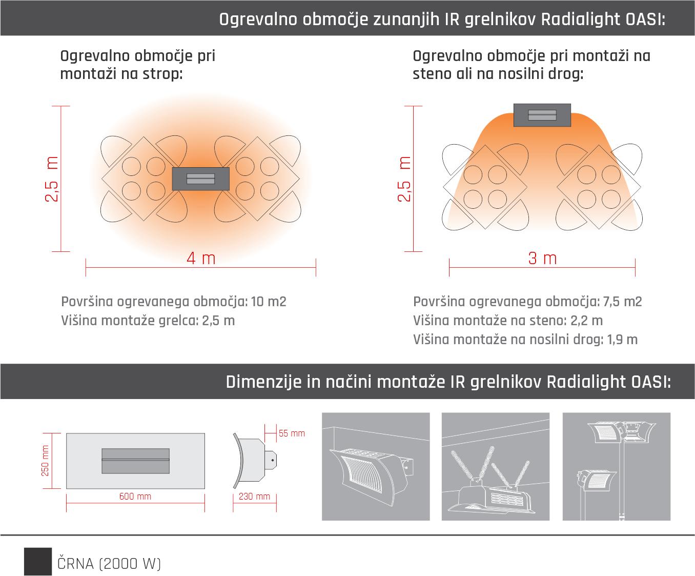 Tabela dimenzije in moči IR grelnikov Radialight OASI